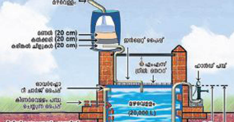 CWRDM develops low cost rainwater harvesting method